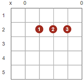 Rock Guitar - 3 Chord Songs to Learn Now - Guitar Tricks Blog