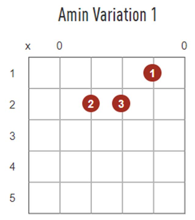 Am Chord Guitar Explained Guitar Tricks Blog