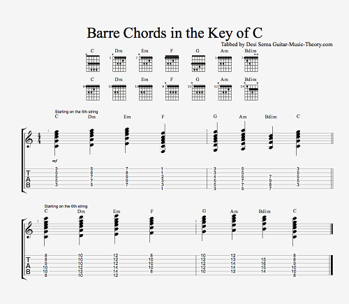 Play And Compose Your Own Chord Progressions Guitar Tricks Blog
