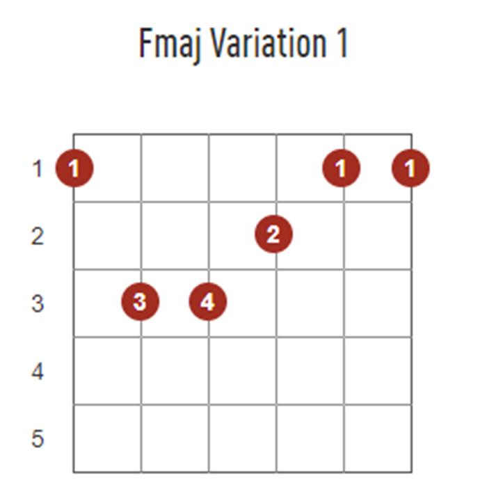 Beginner Guitar Chords - Guitar Chords for Beginners - Guitar Tricks