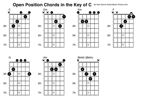 How to Play the C Major Chord on Guitar 10 Steps with