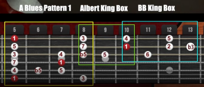 bb king box