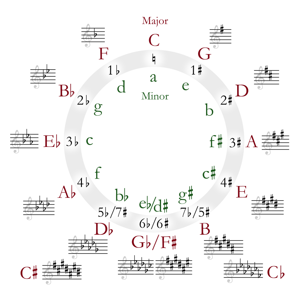 circle of fifths guitar