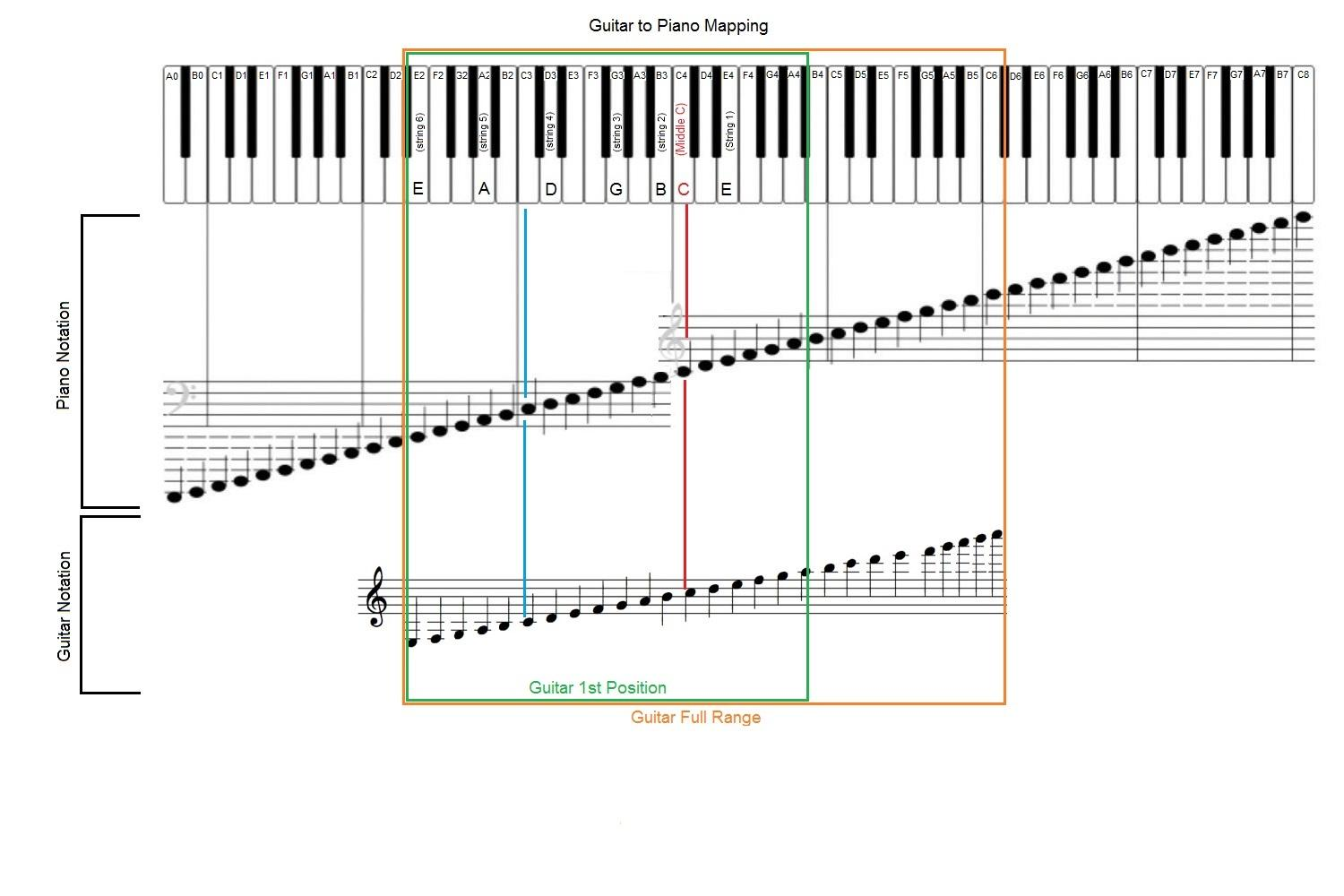 guitar to piano mapping