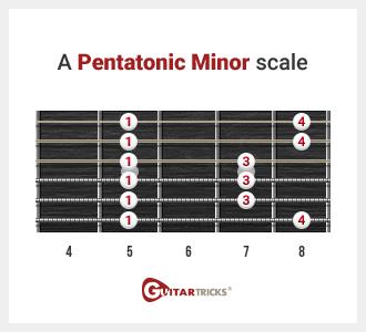 Guitar    Lessons     Guitar       Scales