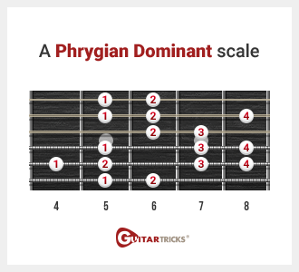 Guitar Lessons: Guitar Scales