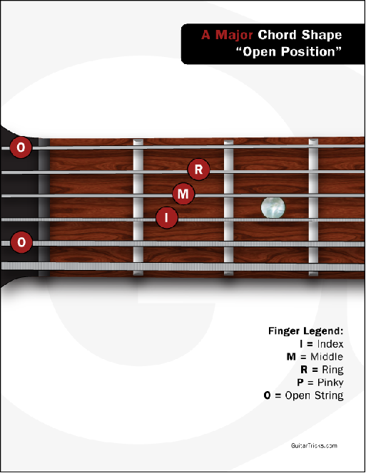 Guitar Lessons: Introducing the A Major Chord
