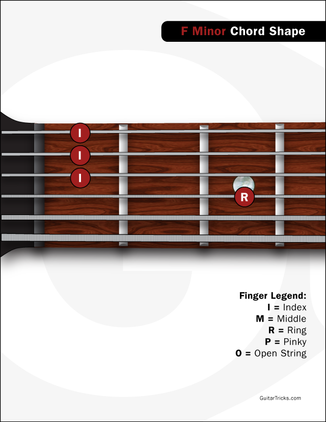 Guitar Lessons Introducing The F Minor Chord