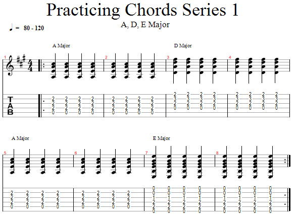 Guitar Lessons A D E Major Chords Summary