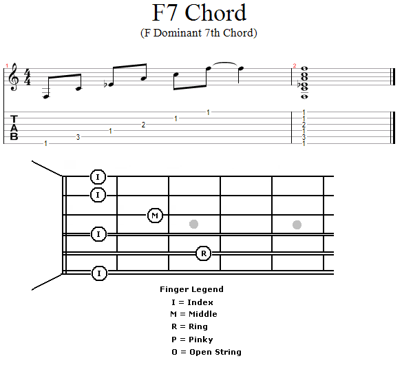 Guitar Lessons: Introducing F7